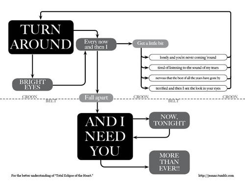 total eclipse of the heart flow chart_d0a52.jpg