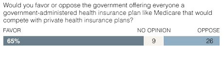 CBS NY Times poll 65%_2a387.jpg