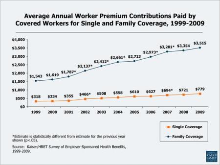kff_worker_health_costs_87504.JPG