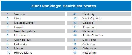 healthiest_states_2009_fa397.jpg