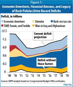 CBPP_deficit_factors_2019_a8d9a.jpg