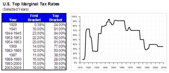 us_tax_rates_0a05b.JPG
