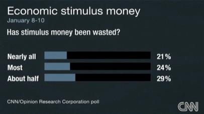 CNN_stim_poll_19a7d.JPG
