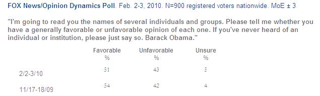 Obama- Favorability_1266784740162_f92e9.png