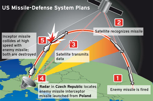 european missile defense_306bd.jpg