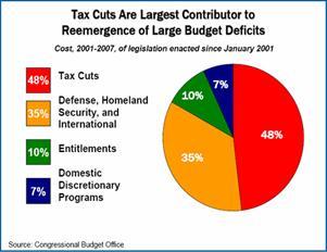 CBPP-deficit_factors_2007_sm_bafaf.jpg