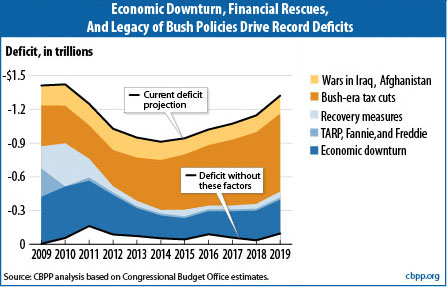 cbpp_bush_tax_cuts_deficit_1cef5.jpg