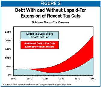 cbpp_debt_wo_tax_cuts_9711b.jpg