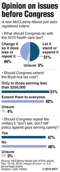 20101122_HEALTHCARE_POLL.small_.prod_affiliate.91.jpg