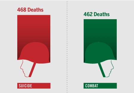 suicide amongst military personnel and veterans Military exposures military predictors of suicide were similar between male and female veterans suicide rate by year since discharge by deployment.
