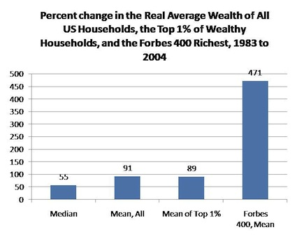 Percent Change in Real Avg Wealth of All US Households 1983-2004
