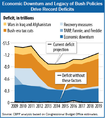 cbpp_deficit_factors_2011.jpg