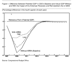 File:CBO_GDP_impact_of_ARRA_2009.png