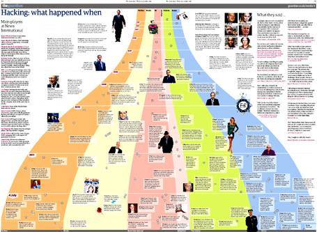 Phone-Hacking-Chart-so-far-.jpg
