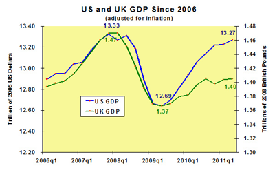 us_vs_uk_gdp_sm.png