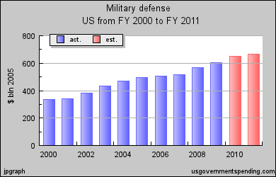 military-spending-2000-2011.png