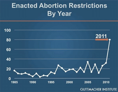 abortion_restrictions_2011.jpg