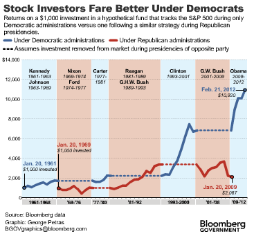 dems_stock_market_bloomberg.png