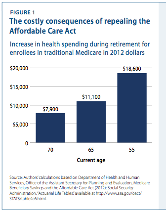 Obamacare And Medicare